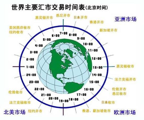 全球外汇交易时间表以及如何选择外汇交易时间