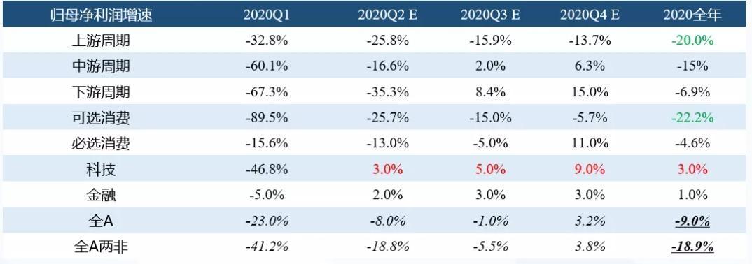 国泰君安2020年度下半年投资策略展望:守底线还是谋反击?