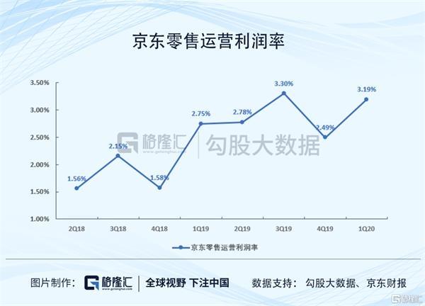 《【鹿鼎在线平台】京东超额认购179倍 错过了打新 上市后还能买吗?》