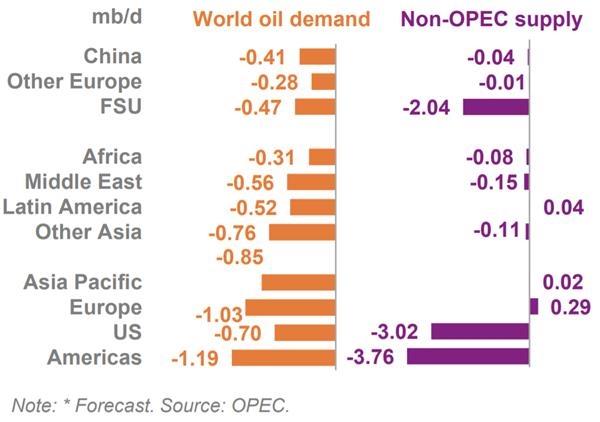 《【万和城娱乐代理注册】欧佩克月报:预计油市年底前将逐渐复苏》