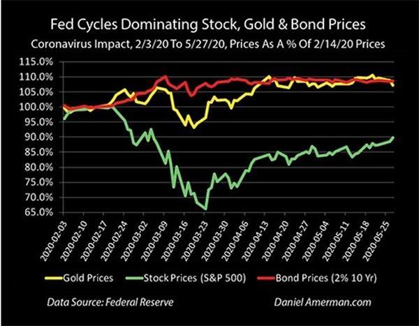 《【万和城注册首页】关于美联储能否救市成功的押注 黄金比不上债券?》