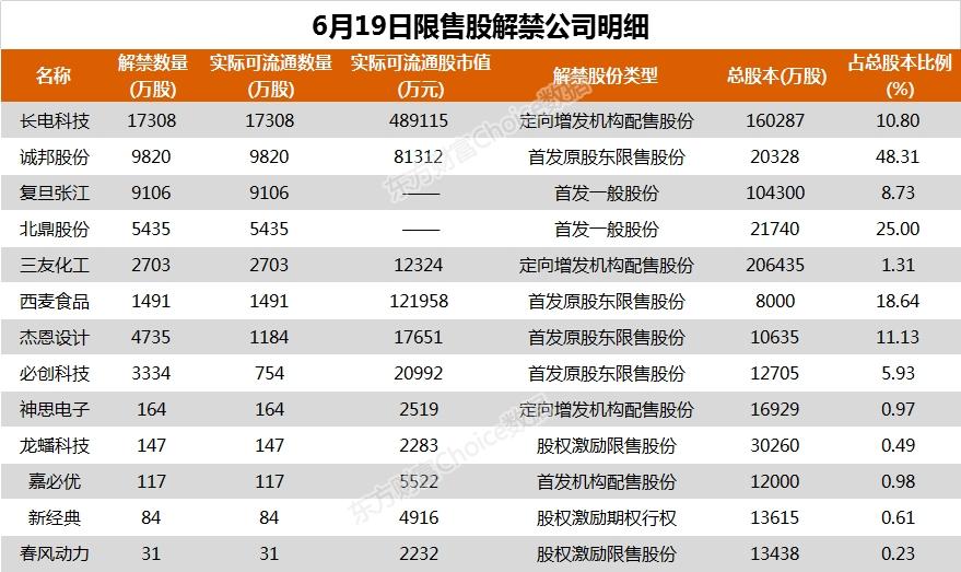 《【超越公司】26家公司公告进行股东增减持 长电科技1.73亿股今日解禁》
