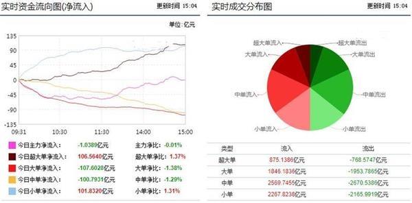 市场震荡攀升迎反弹 券商独获48亿净买入