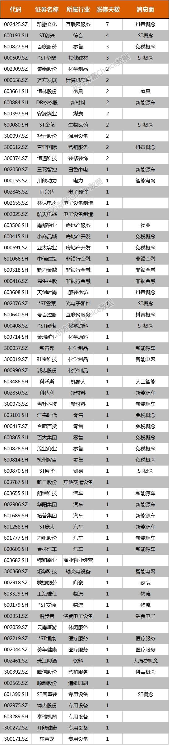 《【超越公司】复盘69涨停股:免税概念涨停潮 凯撒文化7板》