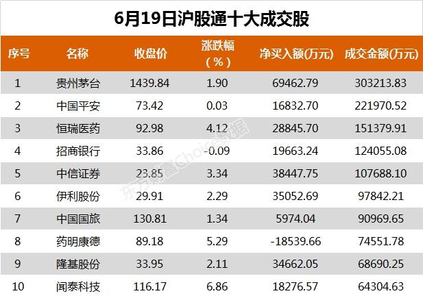 北向资金今日净流入182.33亿元 大幅净买入贵州茅台6.95亿元