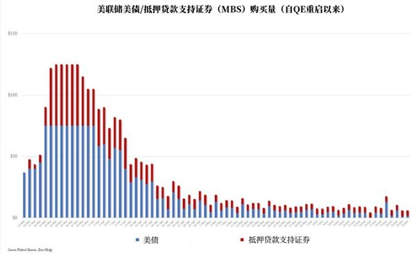 《【杏耀平台网】本周终于迎来转折?美联储资产负债表规模出现11年来最大周跌幅》