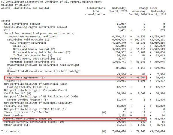 《【万和城app注册】本周终于迎来转折?美联储资产负债表规模出现11年来最大周跌幅》
