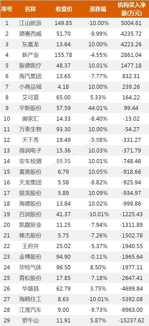 《【超越平台网站】龙虎榜:9600万资金抢筹振德医疗 机构买入这9股》