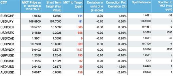 《【万和城登陆注册】SEB:最强动量信号偏向下周短线做多欧元/瑞郎》