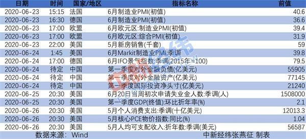 《【鹿鼎平台网】重磅财经前瞻:多国公布6月PMI 港股A股端午节休市》