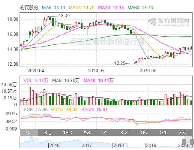 【002375股吧】精选:亚厦股份股票收盘价 002375股吧新闻2020年7月10日