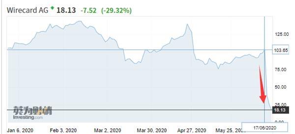 惊天大丑闻!1000亿支付巨头自爆财务造假 股价突然暴跌80%多图1