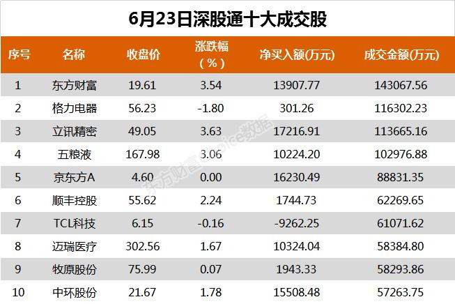 《【华宇注册平台】北向资金今日净买入伊利股份6.48亿、中信建投3.14亿》