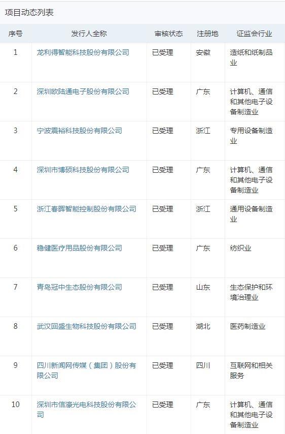 《【迅达平台网站】创业板改革并试点注册制第二批获受理企业发布 共11家公司》
