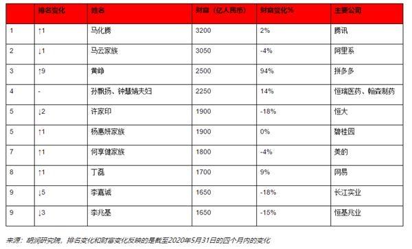 《【无极2品牌】胡润最新富豪榜出炉:巴菲特财富每天缩水10亿 拼多多黄峥每天增长10亿》