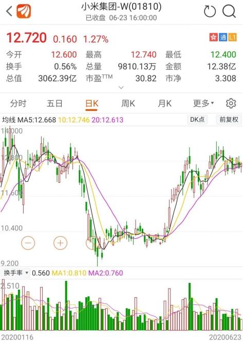 小米又要回购了!上市以来已回购41次 此次规模上限300亿 能否改变股价颓势?
