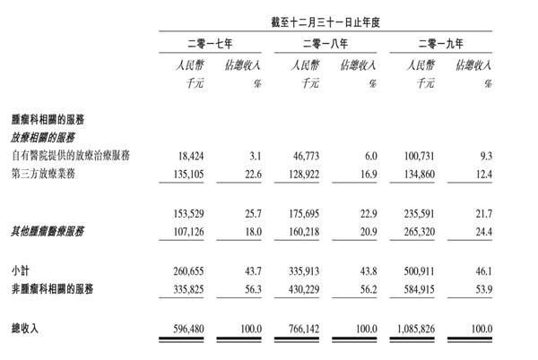 《【鹿鼎注册平台】外延式并购带来高负债及商誉减值风险 海吉亚IPO增长动能几何》