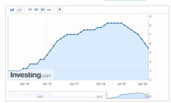 墨西哥央行利率预期将下调50个基点至5.5% 12月底将隔夜拆借利率保持在3.50