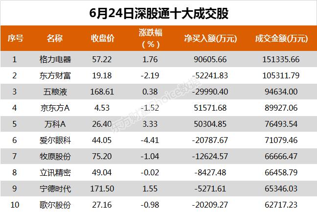 《【恒达在线娱乐】北向资金今日净买入格力电器9.06亿、伊利股份5.33亿》