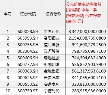 """《【超越注册平台】又见""""股神""""上市公司!5天赚了近3000万 还有多家上市公司携巨资入市》"""