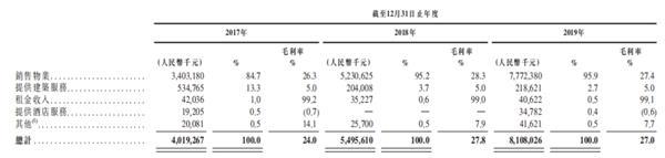 《【鹿鼎官网】大唐地产三度闯关港股IPO 突击降负债难掩资金压力》