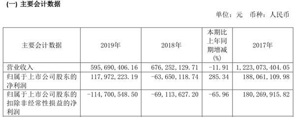 """又见""""股神级""""上市公司 2个月狂赚6000万 已占去年净利一半"""