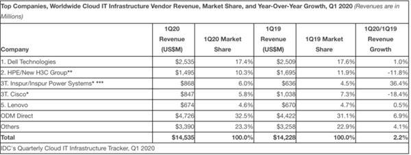 IDC:2020年Q1,云IT基础设施支出继续增长,非云IT支出出现两位数下降