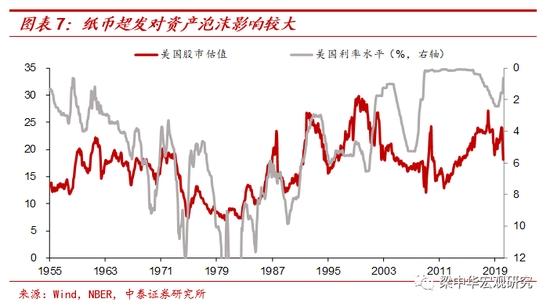 中泰证券:茅台还会更贵、猪肉还会更便宜 放水是否会通胀? 第7张