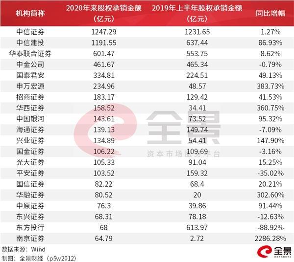 震惊!年收入7.6亿中国最大同性交友平台启动IPO(附IPO排队名单)