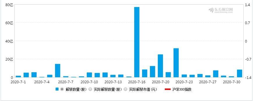 """「软通动力股票」中方信富:解禁高峰来袭!如何应对七月的""""危""""与""""机""""?"""