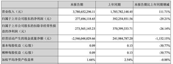 滨江集团折戟旧改7亿坏账缠身 75亿融资计划可解资金之渴? 第4张