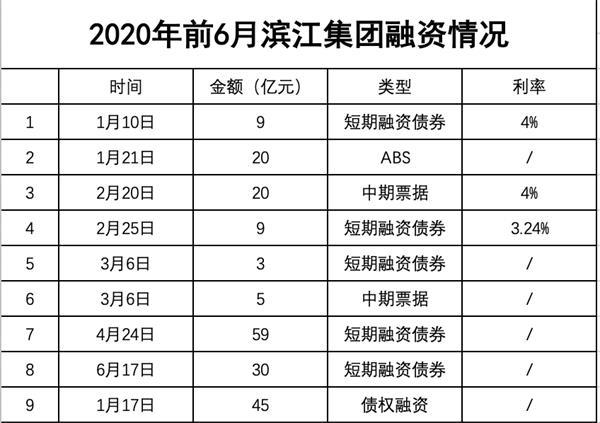 滨江集团折戟旧改7亿坏账缠身 75亿融资计划可解资金之渴? 第3张