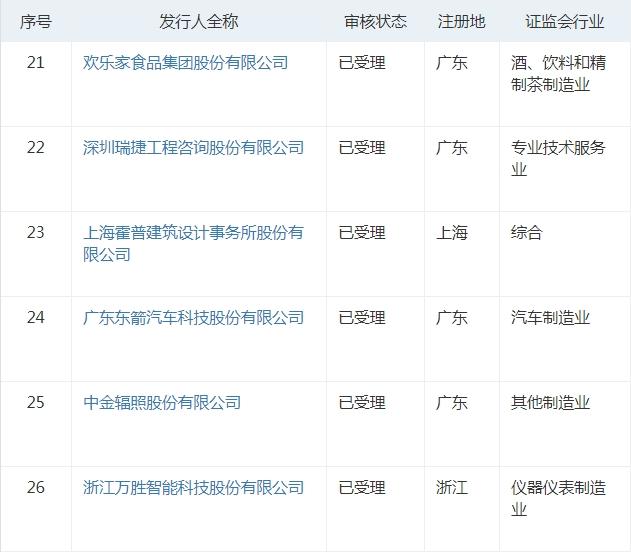 《【恒达娱乐登录注册平台】创业板试点注册制第四批受理企业:26家拟IPO、8家再融资》