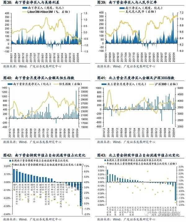波动增加不改港股中期趋势_若回调后关注新一轮Beta机遇