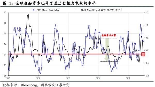 策略李:中期信号逐渐明朗,但我们还是要注意风险扰动