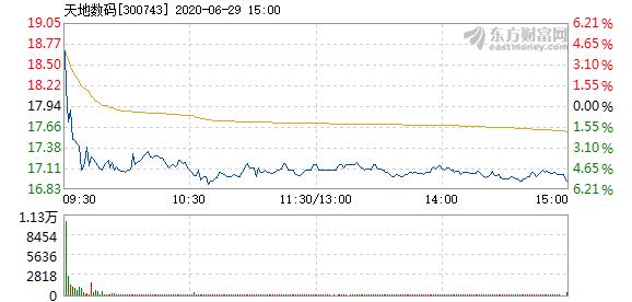 天地数码6月29日加速下跌