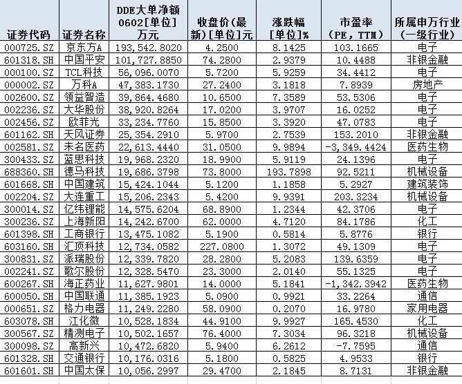 增量资金盯上低估值蓝筹股 核心资产股有望迎来补涨行情(附表)