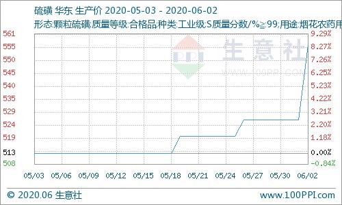 硫磺价格上涨 市场僵持盘整运行