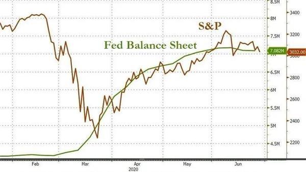 美股处关键点位 市场关注美联储行动