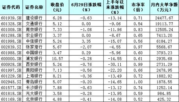 银行股机会来了近6亿元大单抢筹3只破净股三季度是最佳配置+收获期(附表)