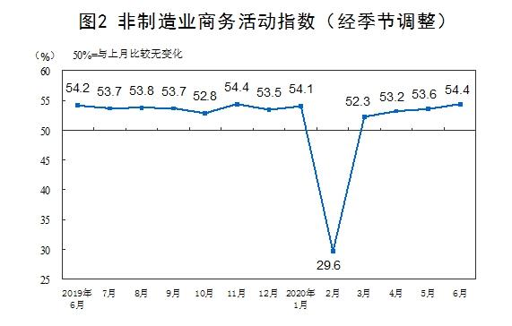 《【恒达娱乐登录注册平台】统计局:6月官方制造业PMI为50.9% 非制造业PMI为54.4%》