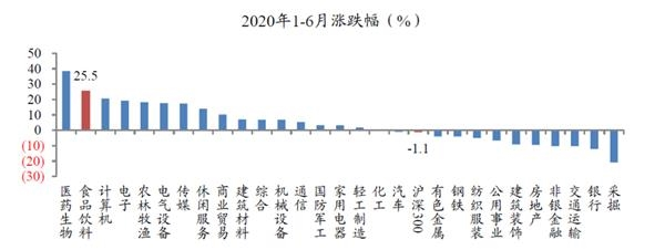 """食品饮料行业2020年中期投资策略:下半年""""吃吃喝喝""""里的投资机会"""