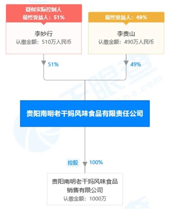 《【鹿鼎公司】猛料!腾讯起诉老干妈 法院已冻结老干妈1600多万元财产》