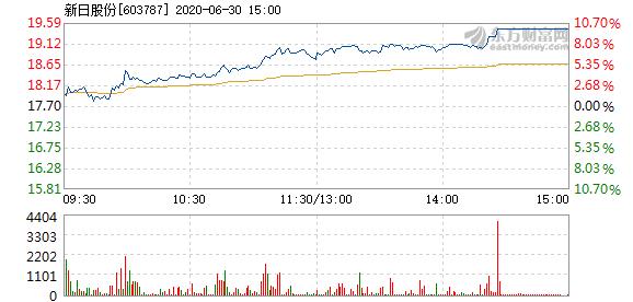 新日股份6月30日头盘中涨停