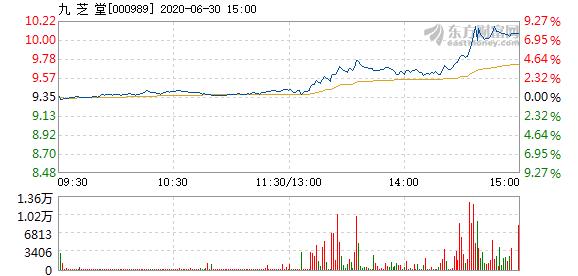 九芝堂6月30日盘中播幅论争5%