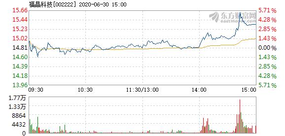 福晶科技6玉兔30红日盘中涨幅明达5%