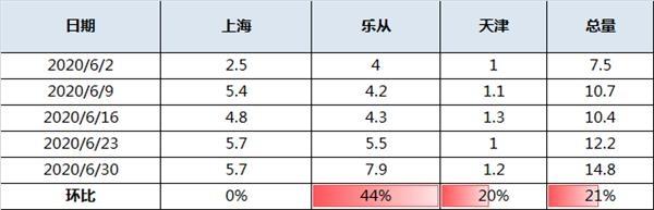 《【万和城平台代理怎么注册】华南热卷供应激增 现货价格或临风险!》