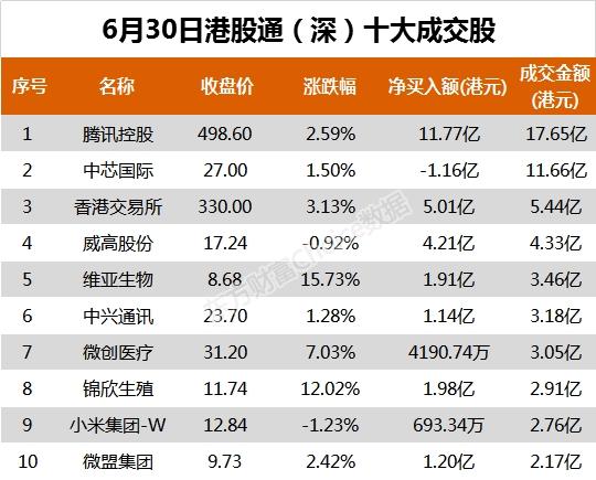 《【鹿鼎品牌】南向资金今日净流入52.19亿港元 大幅净买入腾讯控股18.76亿港元》