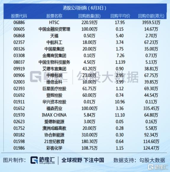 《【鹿鼎公司】6月4日数据君带你看港股》
