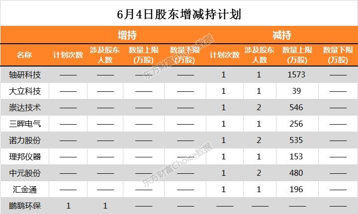 《【超越公司】24家公司公告进行股东增减持 洪涛股份1098万股今日解禁》